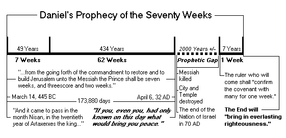 """a prophecy of seventy sevens ccappama One of these predictive declarations is found in daniel 9:24-27, commonly  referred to as the prophecy of """"daniel's seventy weeks"""" in this article, i would  like to."""